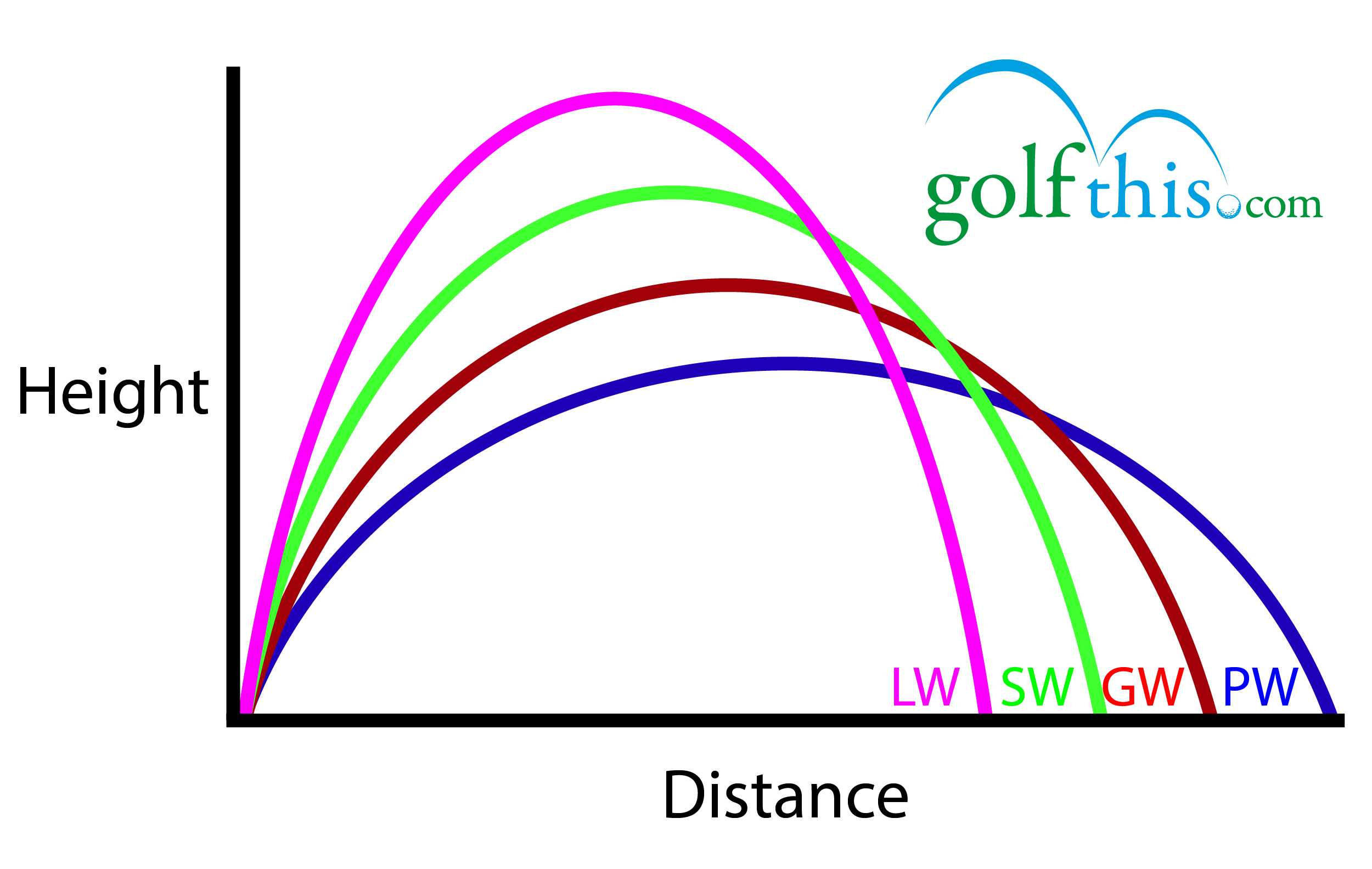 Golf Wedge Loft Chart